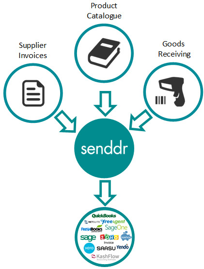 Retail eInvoicing and Goods Receiving